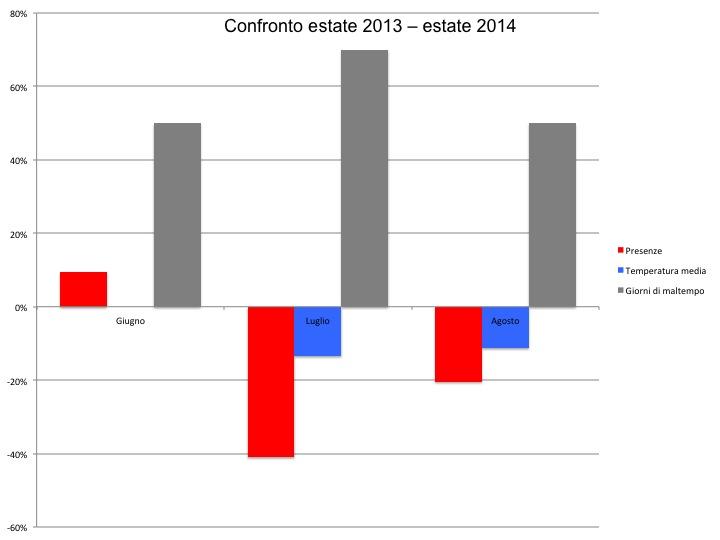 Confronto_estate